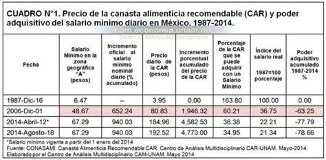 consejo de estado colombia salario en colombia 2016 el salario m 237 nimo en m 233 xico de la pobreza a la miseria