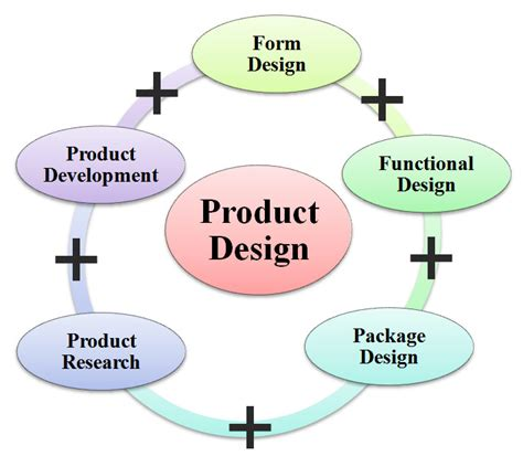 functional layout meaning what is product design definition meaning