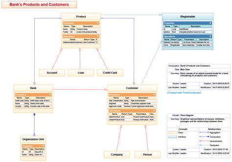 domain model class diagram domains thinkcomposer flowcharts concept maps mind