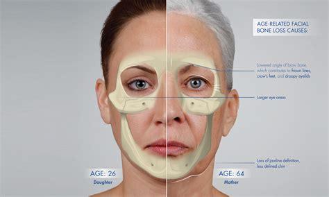 Facial Skin Anatomy