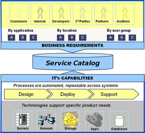 business service catalogue template the service catalog the it manager itmgr org