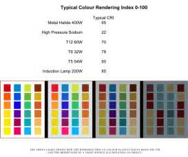 color rendering index global induction lighting us energy charts comparing