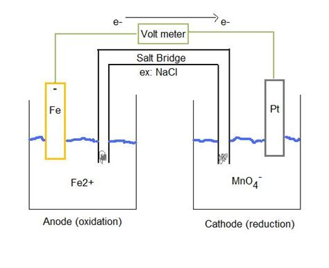 galvanic cell diagram electrochemical cell conventions chemistry libretexts