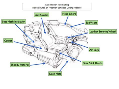 cutting automotive trim components freeman schwabe