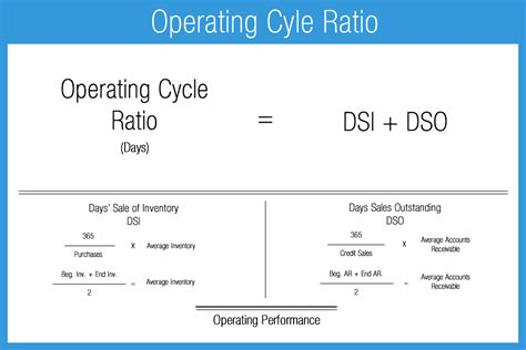 Credit Cycle Formula Operating Performance Ratios Accounting Play