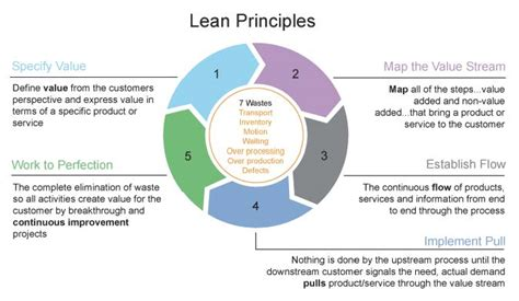 lean mobile app development apply lean startup methodologies to develop successful ios and android apps books scrum community scrum alliance