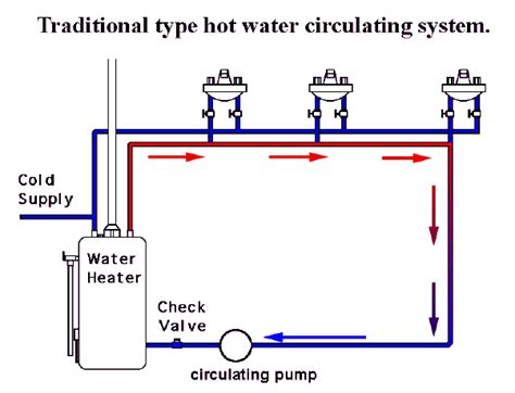 water heater circulating diagram 1000 images about water heater on