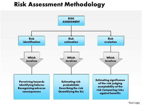 0514 Risk Assessment Methodology Powerpoint Presentation Powerpoint Presentation Slides Ppt Risk Assessment Methodology Template