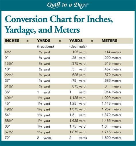 yards to meters 28 conversion chart for inches yardage square yards