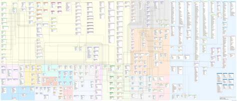 magento layout update database magento database diagram magento stack exchange