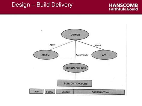 design and build contract pitfalls qs approach to project cost