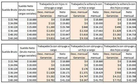 salario neto 2016 calcular salario neto 2016 sueldo neto bruto argentina