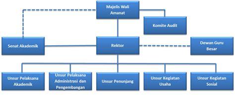 biografi bj habibie sesuai struktur information struktur organisasi di ugm