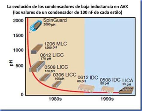 capacitor smd medir electr 243 nica smd condensadores smd filtros smd capacitores los condensadores de baja