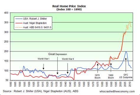house asset prices who crashed the economy