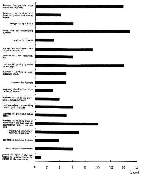 sle of research instrument in thesis quality of the environment in japan 1995 moe