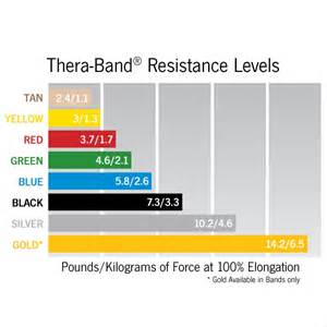 theraband colors thera band resistance band 5 quot x18 resistance exercise optp