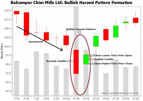 candlestick pattern stock screener bullish harami candlestick pattern exle 5
