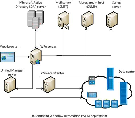 oncommand workflow automation oncommand workflow automation deployment architecture