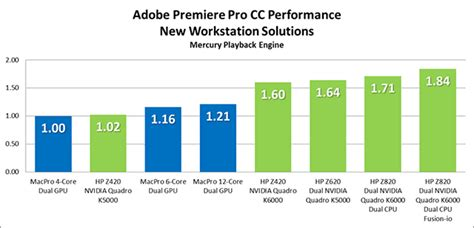 adobe premiere pro gpu benchmark adobe premiere pro and multiple gpus by chris and trish
