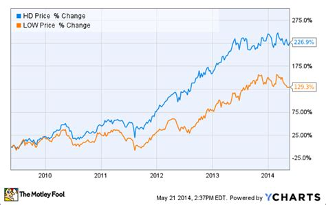 best home improvement stock lowe s vs home depot the