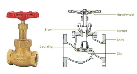 Valves In Plumbing by Common Plumbing Valve Types