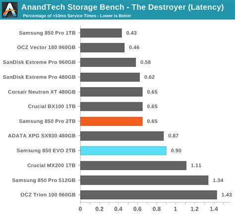 anandtech com bench anandtech storage bench the destroyer the 2tb samsung