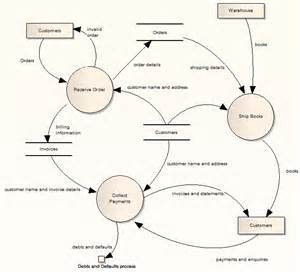 data flow diagram examples example of a data flow diagram draw data flow diagrams dfd from the use casedia chegg