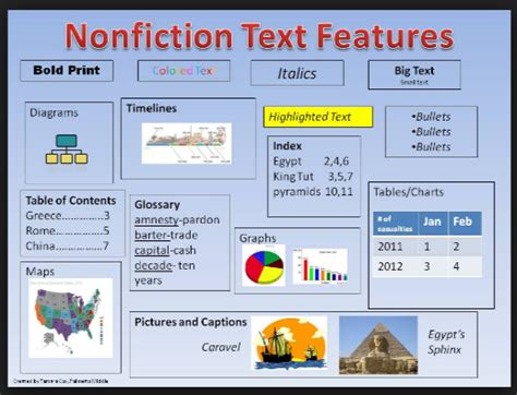 layout features of an information text ms schermerhorn s 5th grade class licensed for non