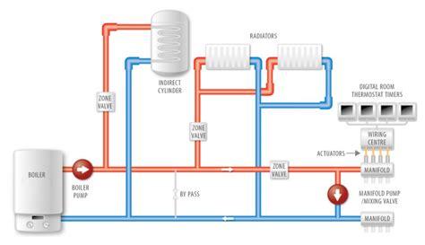 hive wiring diagram 19 wiring diagram images wiring