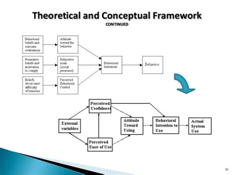 sle of conceptual framework in research paper sle conceptual framework in thesis 28 images sle of