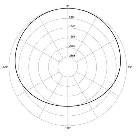pattern definition wiki datei polar pattern subcardioid png wikipedia