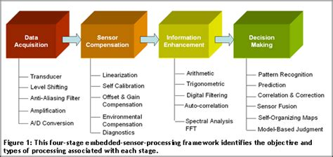 image sensors and signal processing for digital still cameras optical science and engineering books new technologies fuel an embedded sensor processing