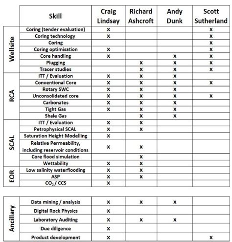 Mba Team Skills Matrix by Specialist Services Skills Matrix