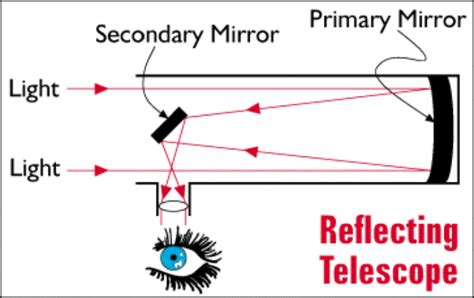 reflecting telescope diagram reflecting telescope telescope reviews
