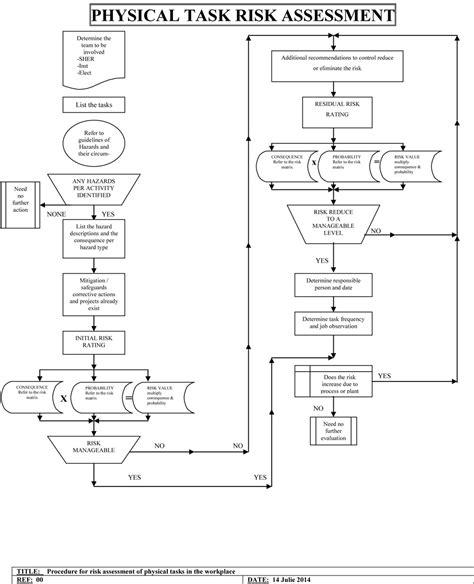 risk assessment process flowchart risk essment process flowchart create a flowchart