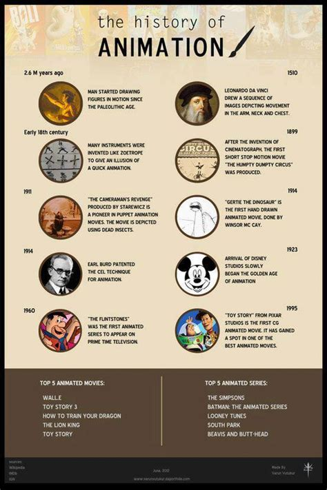 the history of the history of animation visual ly