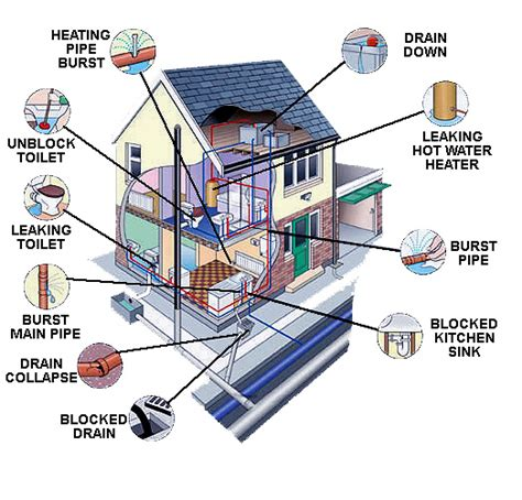 Household Plumbing Diagram For House Plumbing Schematics Get Free Image