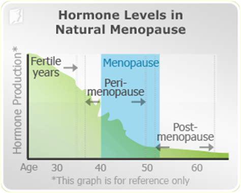 which hormone causes mood swings depression symptom information 34 menopause symptoms com