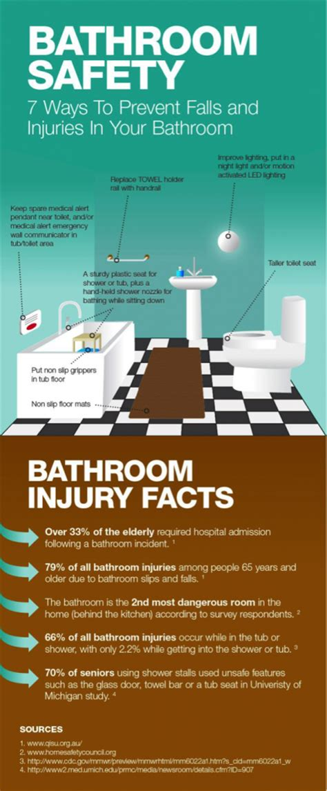 bathroom facts safe accessible bathrooms for seniors kelowna plumbers