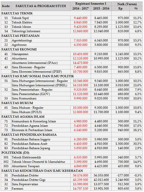 biaya pembuatan paspor baru tahun 2016 biaya kuliah umy yogyakarta 2017 2018 info biaya kuliah
