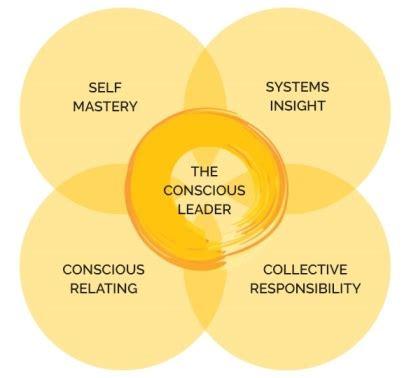 Conscious Leadership conscious leadership programme the conscious leadership