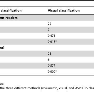 pattern classification and experiment design figure 1 aspects for mismatch assessment in ct perfusion
