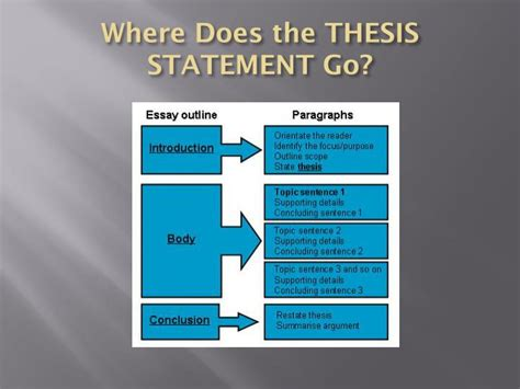 what goes in a thesis statement ppt thesis statements powerpoint presentation id 1891865