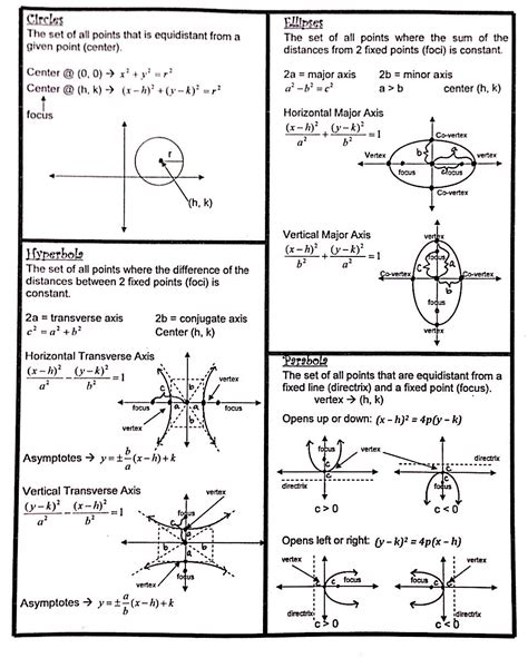 algebra 2 conic sections conic sections formulas sheet precal fun pinterest
