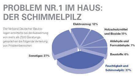 Schimmel An Der Wand Ursache 4377 by Schimmel An Der Wand Entfernen Ursache Folgen Und