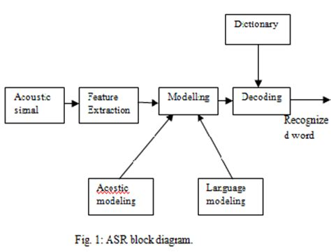 pattern recognition diagram an improved hindi speech recognition system by using i rover