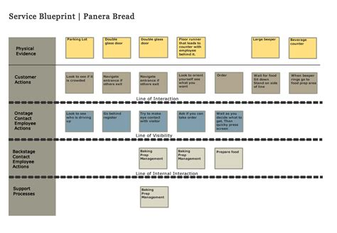 service blueprint template free geri interaction design service blueprint for panera bread
