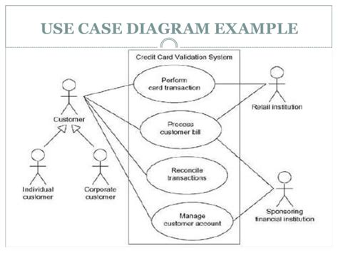 how to explain use diagram lecture 04 use diagram