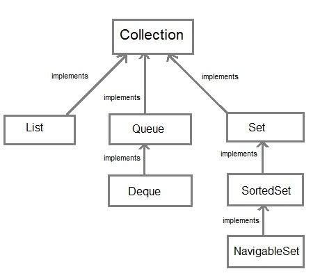 java tutorial on collections collection framework in core java core java tutorial